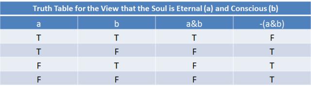 Eternalists
