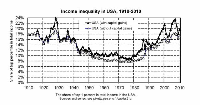Top 1 Percent USA Income 1910 to 2010