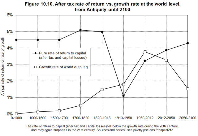 After Tax 2000 Year Rate of Return