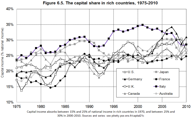 Capital Share in the Rich Countries