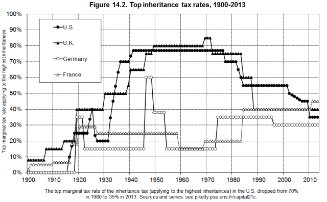 Inheritance Tax Rates