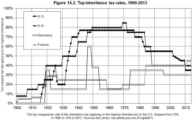 Inheritance Tax Rates